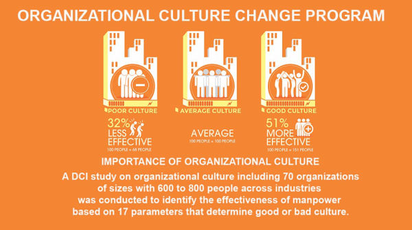 #3 WORLD'S BEST ORGANIZATIONAL CULTURE CHANGE PROGRAM 2020 - DR. ALI QASSEM